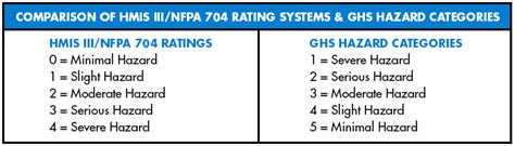 hmis label white section ghs hazard classifications in relation to hmis 174 iii nfpa