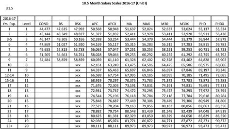 Unit Salary by Ccps Salary Scale For Unit I Unit Ii Education Association Of Charles County