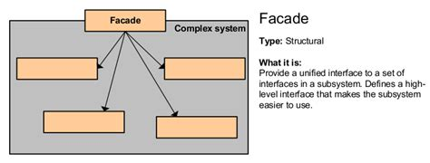 design pattern for software engineering design patterns