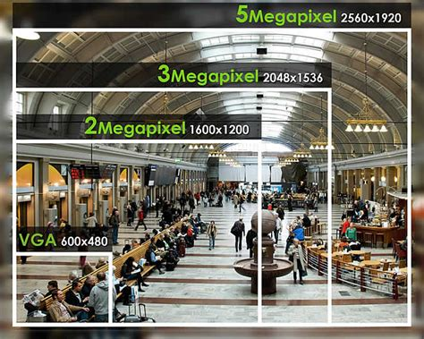 Cctv Indoor Osso 3 Megapixel Image Gallery Megapixel Comparison