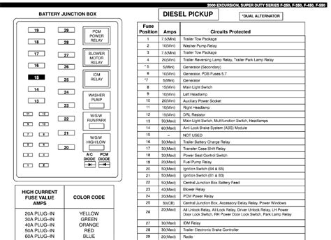 ford f350 fuse panel diagram fuse panel diagram for a 2000 ford f350 duty diesel