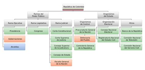 estructura del estado colombiano alcald a de medell n archivo estructura del estado colombiano svg wikipedia
