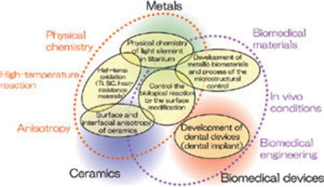 Materials Science And Engineering Mba by Physical Metallurgy And Physicochemistry Of Biomolecular