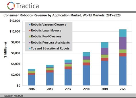 cleaning robot market estimated high sales by 2016 2024 qwtj live irobot doubles down on consumer robots by selling military