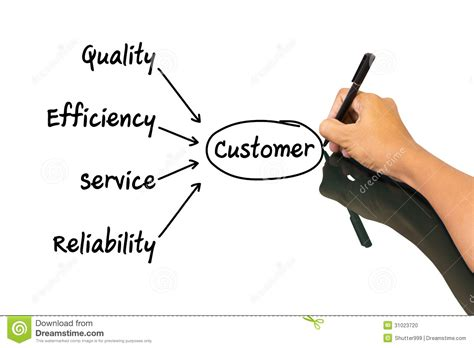 Mba Means Assurance Of by Research On Quality Customer Service