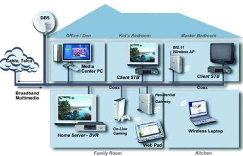 youll     run  coax home network   mbps geekcom