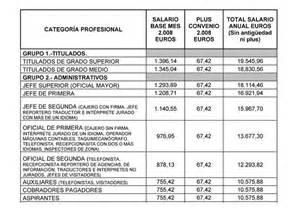 tablas salariales comercio granada 2016 tablas salariales convenio oficinas y despachos 2016
