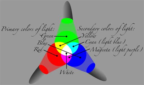 colors of light html css primary and secondary colors of light and pigment