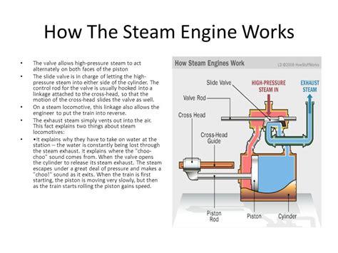 steam engine working diagram how steam engine works diagram diagram auto parts catalog and diagram