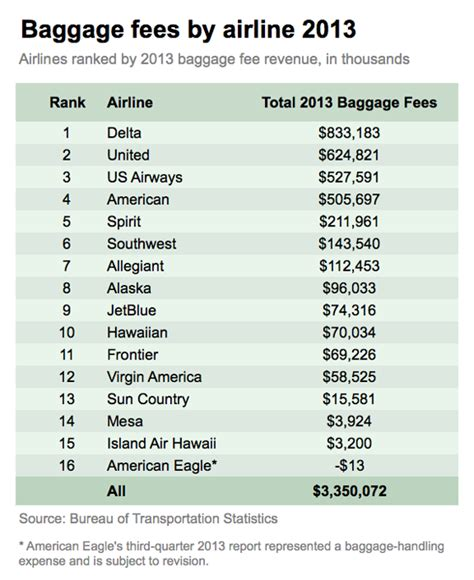 american baggage fees 5 airlines that rake in the most money from baggage fees