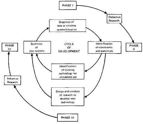 flowchart of pollination fertilization and seed development pollination chart