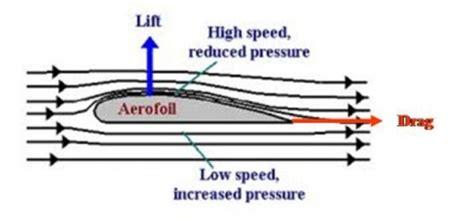 design speed definition aerofoil skybrary aviation safety