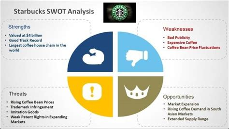 Mba Swot Analysis by Swot Analysis Mba