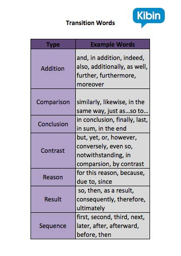Exles Of Transitions In Essays by Transition Words Exles Www Pixshark Images