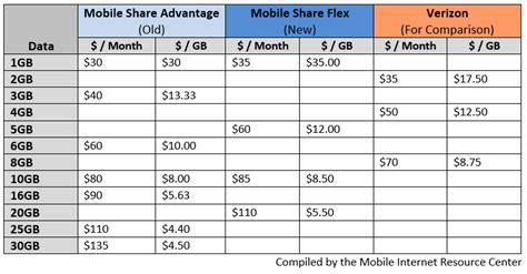 flexible layout meaning at t downgrades mobile share plans mobile internet