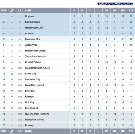 epl table goals for against premier league 2014 15 week 6 highlights genius