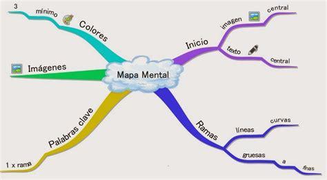 imagenes de mapas mentales hermosos caracteristicas mapas mentales tony buzan