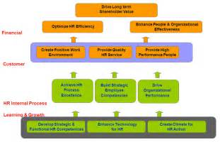 hr strategy template balanced scorecard 2 maherga bayu