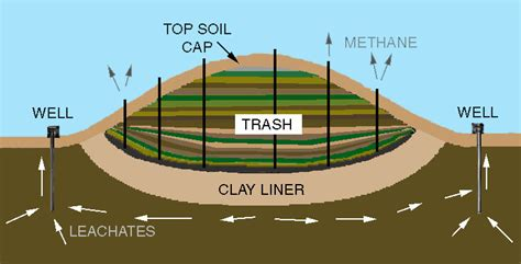 how much is a section of land all about landfills environment and waste management