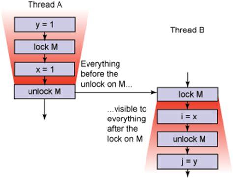 synchronizer token pattern java exle how lightweight are java threads