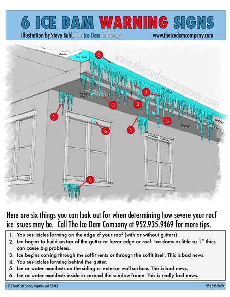 How To Prevent Roof Dams About Dams