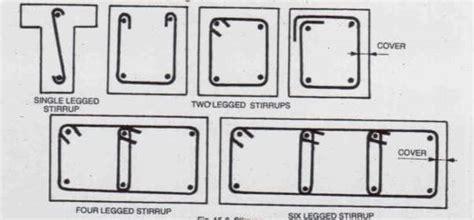 8 legged stirrups in beam detailing of rcc beams