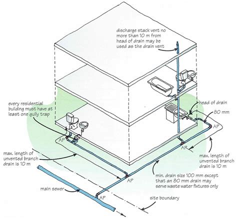 drainage layout my house drainage and sewer repairs service drainage nz