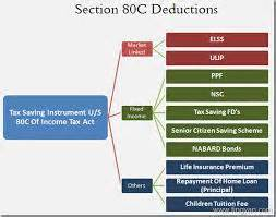 what is section 80tta guide to section 80 deductions under sec 80c to 80u cakart