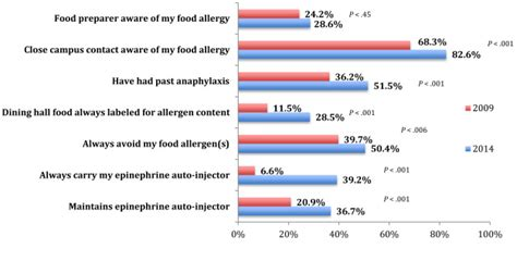 Mba Compared To Msc by Food Allergy Prevalence Knowledge And Behavioral Trends