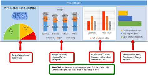 project presentation template free powerpoint project status dashboard template project