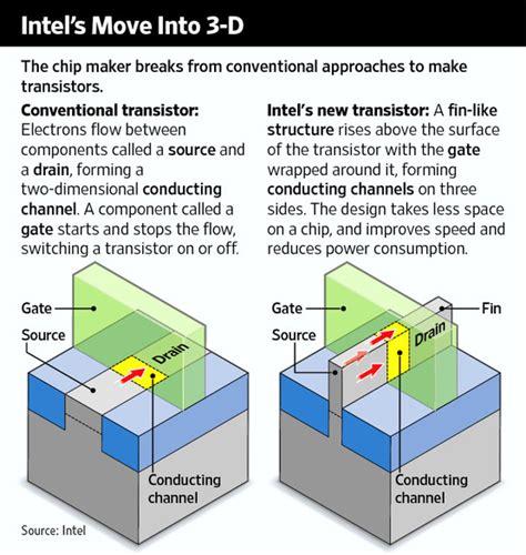 3d tri gate transistor pdf intel announces 3d transistor breakthrough business insider