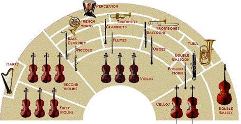 sections of a orchestra how do you learn to compose different genres music and