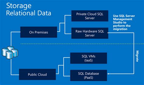case transact sql how to migrate an on premises sql server 2012 database to