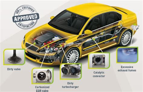 Detox Car by Carbon Cleaning Hydrogen Engine Clean Mobile Service