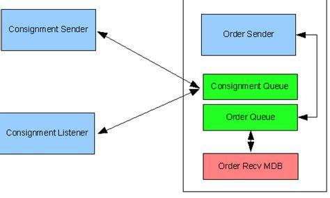 Order Processing Description by Apache Geronimo V1 1 Documentation Jboss To Geronimo Ejb Mdb Migration