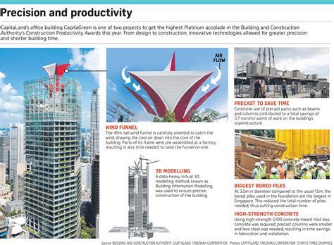 bca design and build contract citi commercial pte ltd