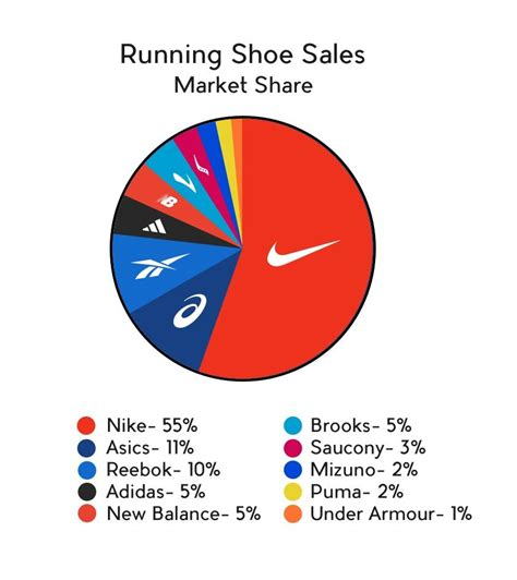 athletic shoe market the vista voice nike s grip on american sports