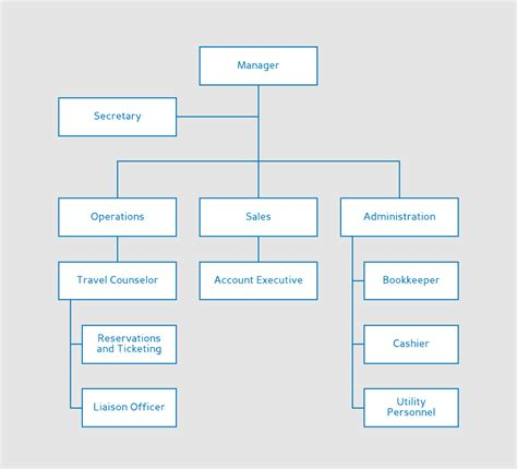 flowchart of an organization organizational flow charts edgrafik