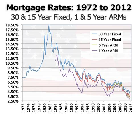 refinance mortgage rates click quote save