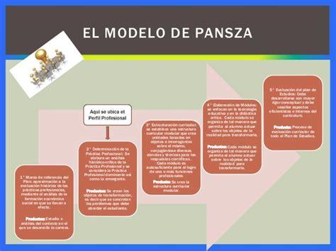Modelo Curricular Margarita Pansza Propuesta Dise 241 O Curricular Por Competencias