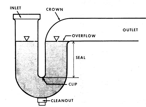 bathtub p trap diagram how to plumb a double sink ehow