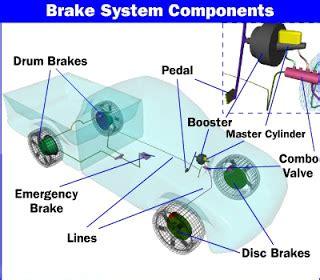 Vakum Rem Mobil dunia otomotif gambar tentang sistem rem