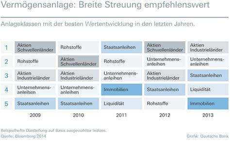 fondssparplan deutsche bank fondssparplan deutsche bank preis volumen analyse