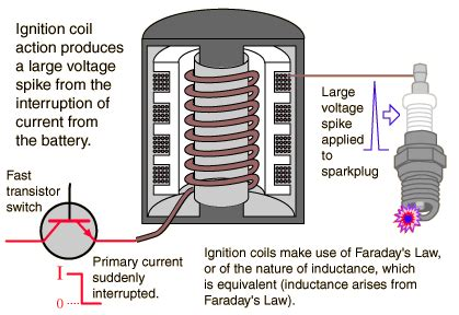 define resistor and condenser faraday s and auto ignition