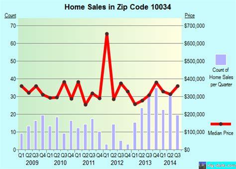 10034 zip code new york new york profile homes