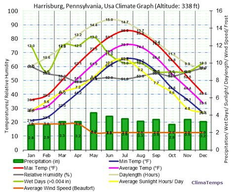 Search In Pennsylvania Weather Harrisburg Pa Images Search