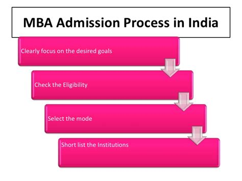 Specialized Mba Programs In India by Masters In Business Administration