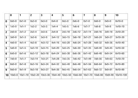 tavola pitagorica tabelline tavola pitagorica con tabelline di maestra mile