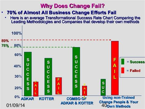 kotter reasons why change fails the complete guide to change management