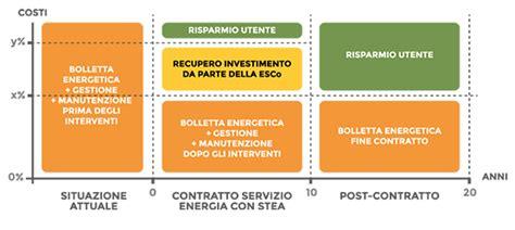 edison energia spa sede legale servizio energia sottocentrali e sottostazioni per